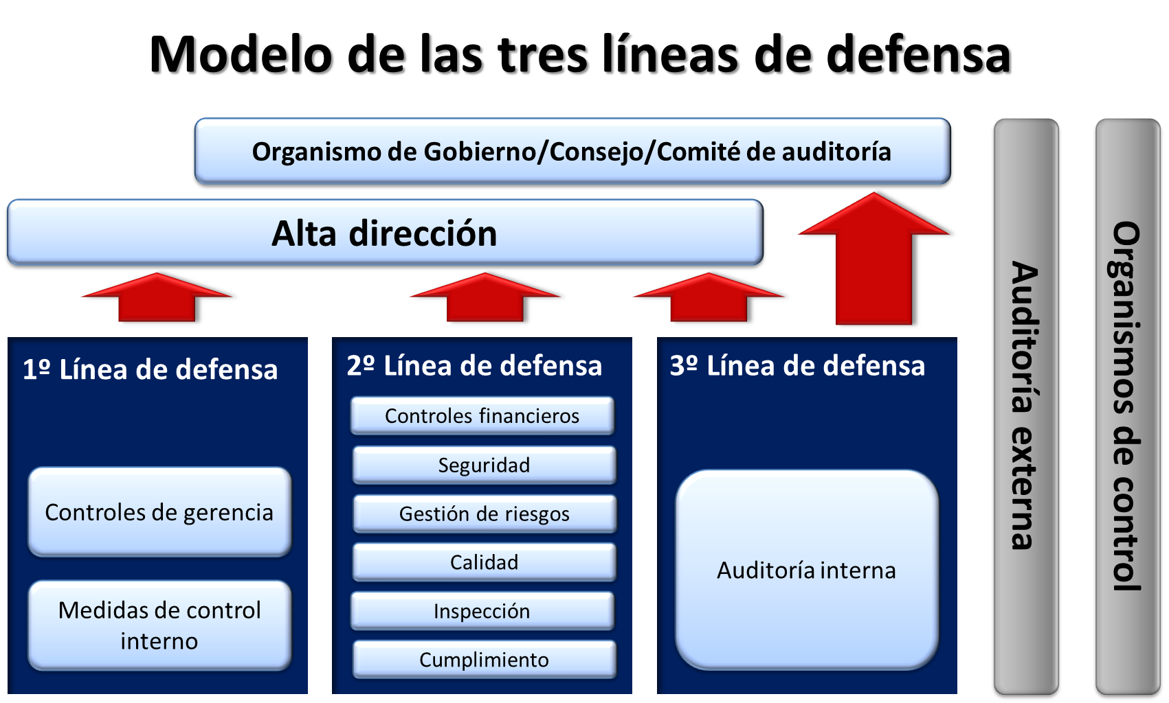 tres lineas de defensa
